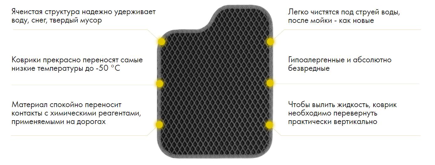 Преимущества EVA ковриков для авто